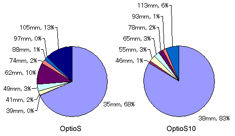 optio_fl_statistics.png